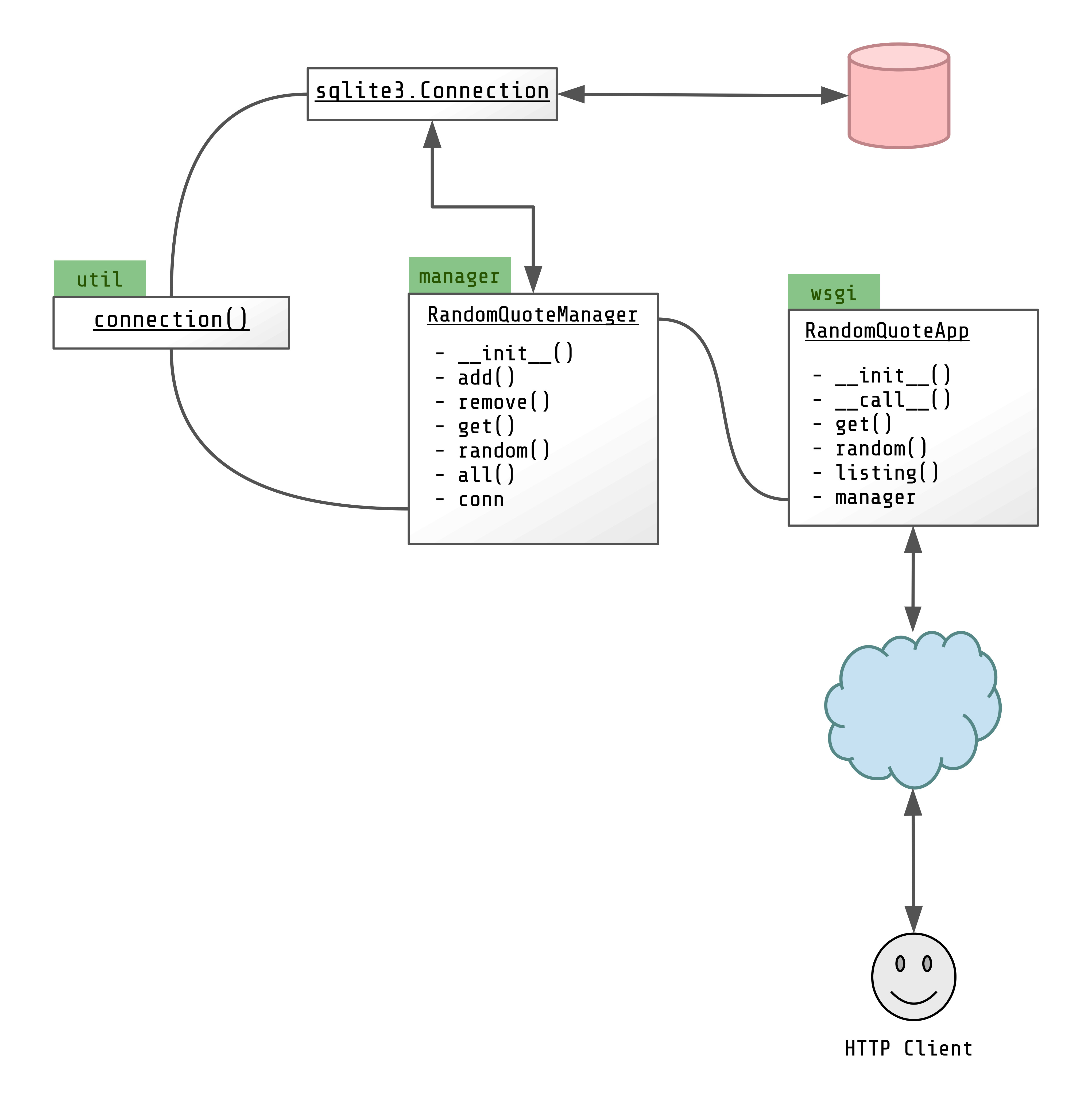 Branching With Git And Testing With Pytest: A Comprehensive