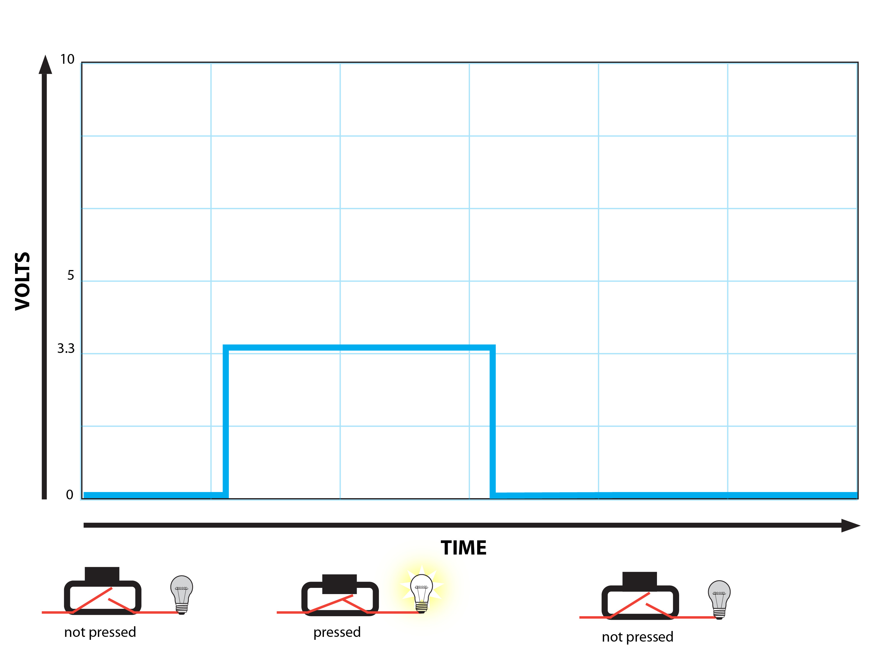 State And Events In Circuitpython Part 2 Exploring Switch Debounce Tutorial An Ideal Button Being Pressed Released Might Look Something Like This If We Graphed The Voltage Over Time