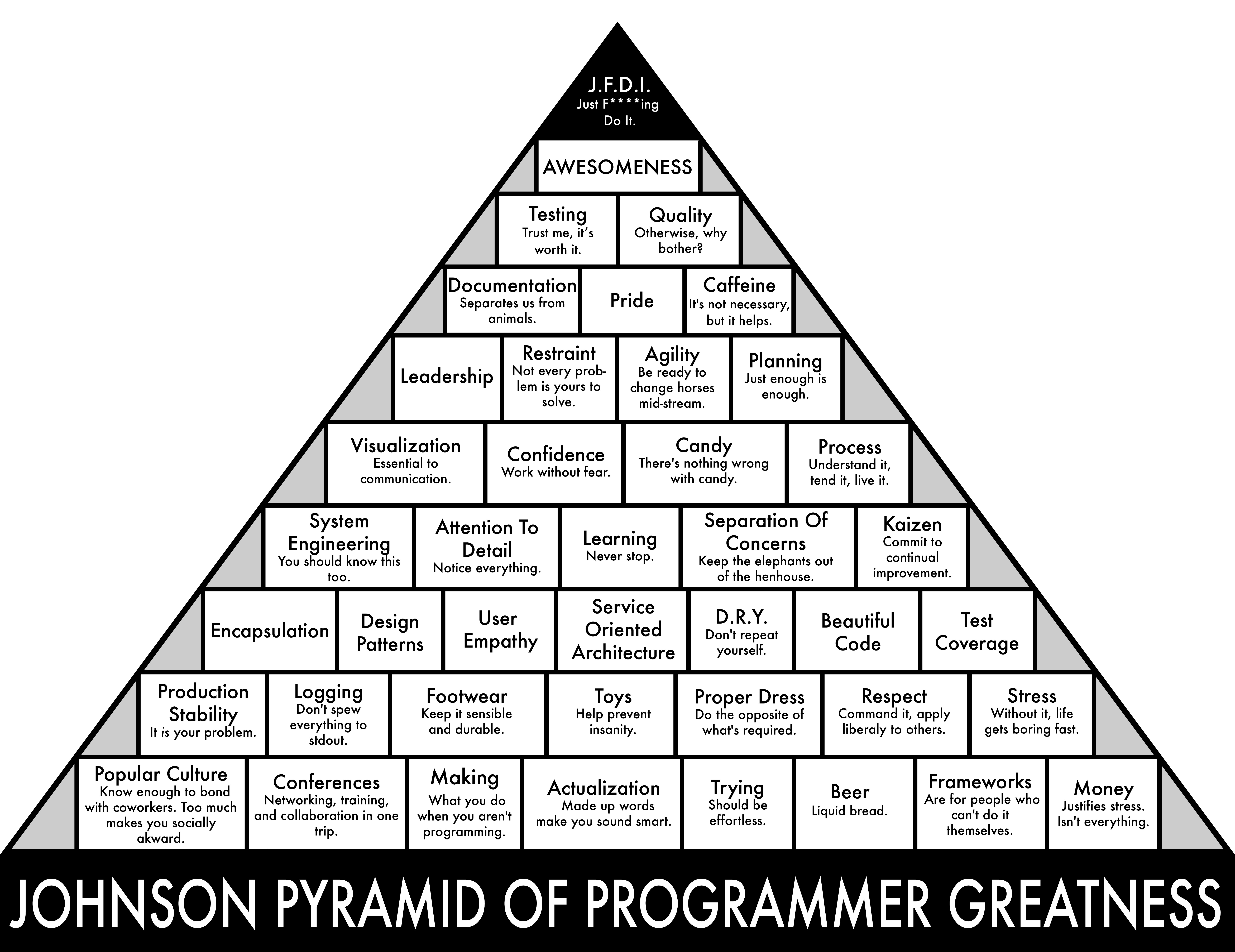 graphic relating to Ron Swanson Pyramid of Greatness Printable Version named The Johnson Pyramid Of Programmer Greatness - The Gathered