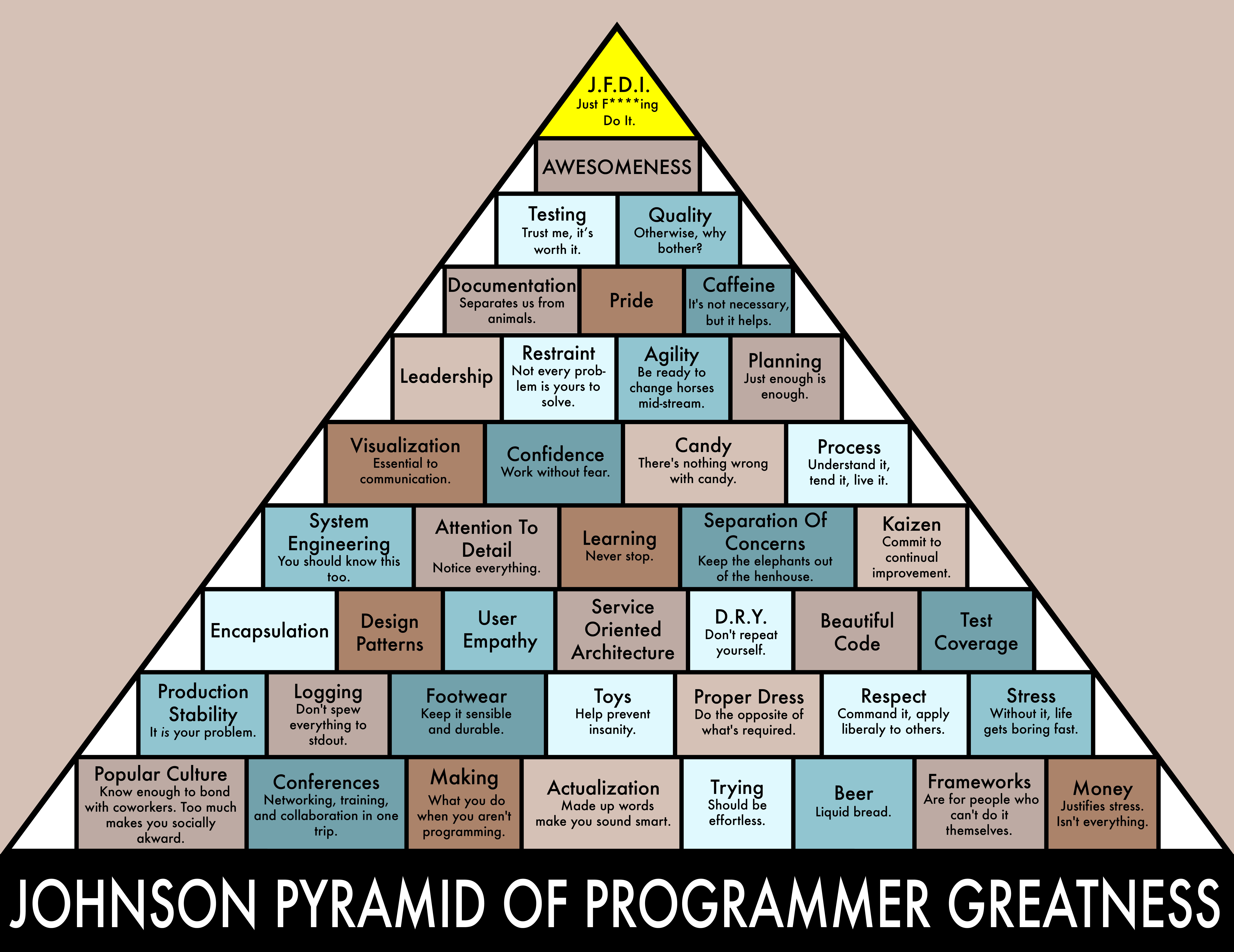 image about Ron Swanson Pyramid of Greatness Printable Version identified as The Johnson Pyramid Of Programmer Greatness - The Gathered