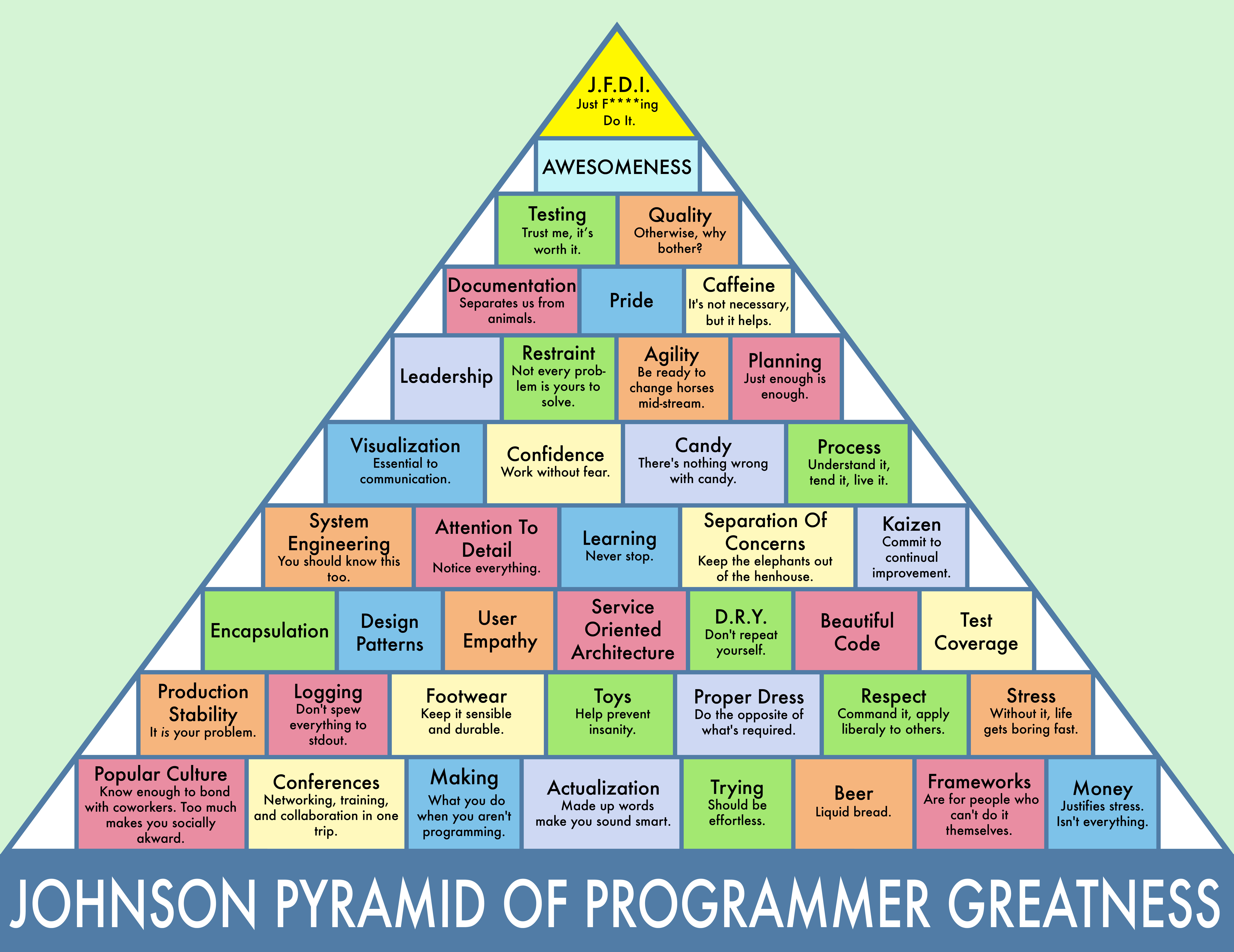 image relating to Ron Swanson Pyramid of Greatness Printable Version identified as The Johnson Pyramid Of Programmer Greatness - The Gathered